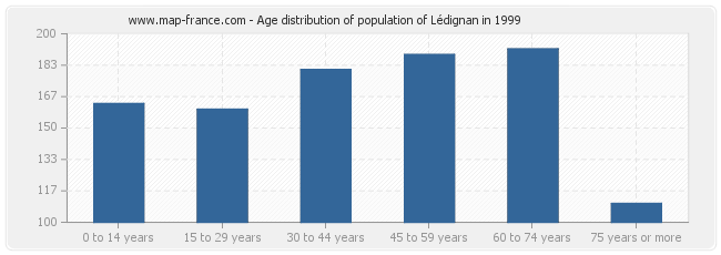 Age distribution of population of Lédignan in 1999