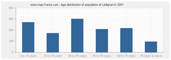 Age distribution of population of Lédignan in 2007