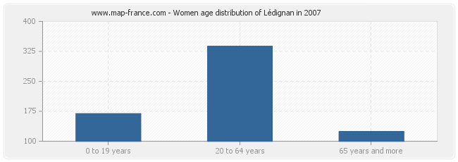 Women age distribution of Lédignan in 2007
