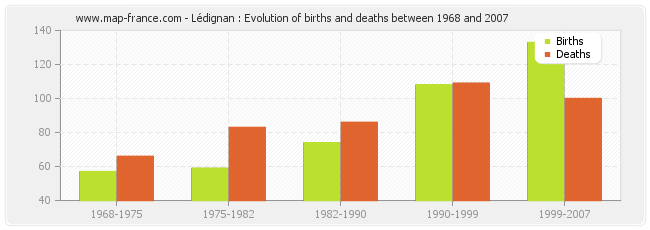 Lédignan : Evolution of births and deaths between 1968 and 2007
