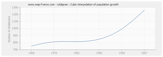 Lédignan : Cubic interpolation of population growth