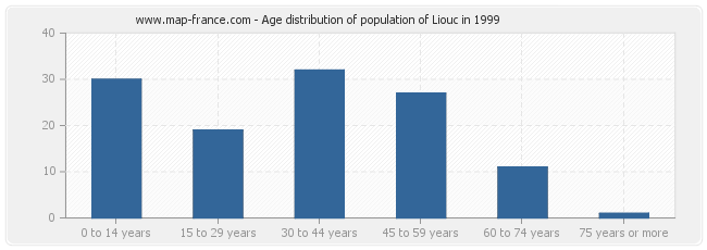 Age distribution of population of Liouc in 1999