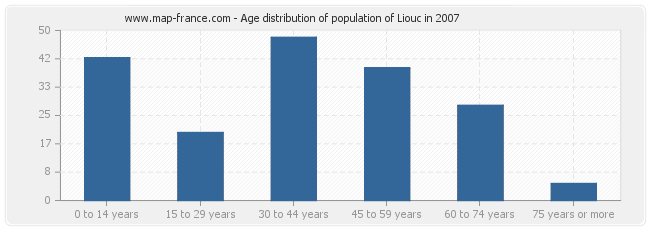 Age distribution of population of Liouc in 2007