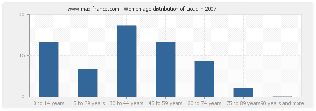 Women age distribution of Liouc in 2007