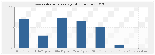 Men age distribution of Liouc in 2007