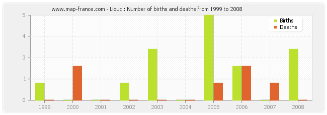 Liouc : Number of births and deaths from 1999 to 2008
