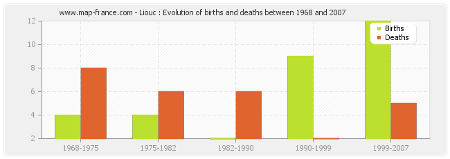 Liouc : Evolution of births and deaths between 1968 and 2007