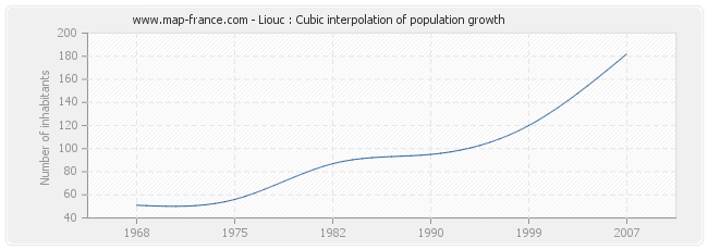Liouc : Cubic interpolation of population growth