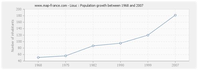 Population Liouc