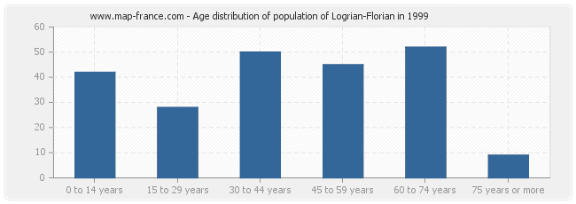 Age distribution of population of Logrian-Florian in 1999