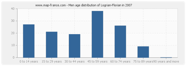 Men age distribution of Logrian-Florian in 2007