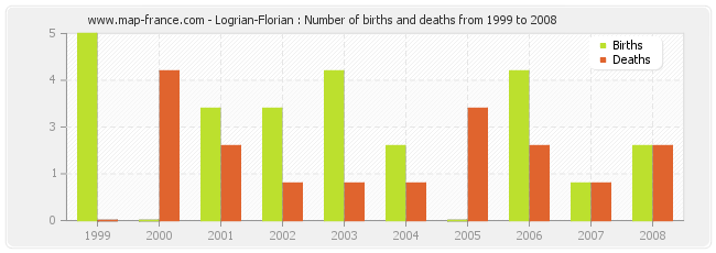 Logrian-Florian : Number of births and deaths from 1999 to 2008