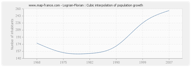 Logrian-Florian : Cubic interpolation of population growth