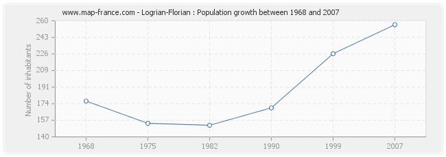Population Logrian-Florian
