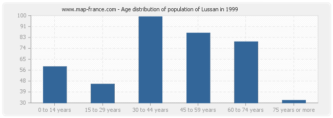 Age distribution of population of Lussan in 1999