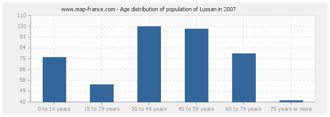 Age distribution of population of Lussan in 2007
