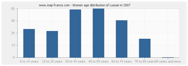 Women age distribution of Lussan in 2007