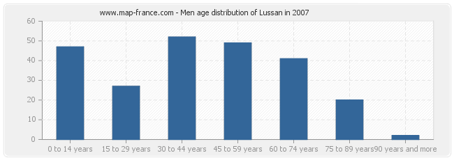 Men age distribution of Lussan in 2007