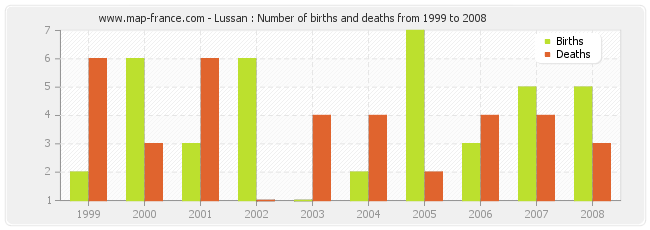 Lussan : Number of births and deaths from 1999 to 2008
