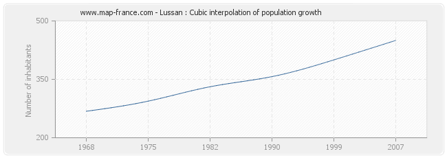 Lussan : Cubic interpolation of population growth