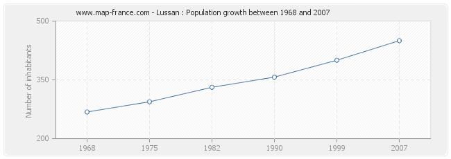 Population Lussan