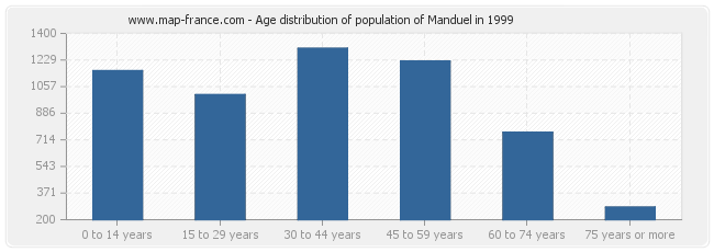 Age distribution of population of Manduel in 1999