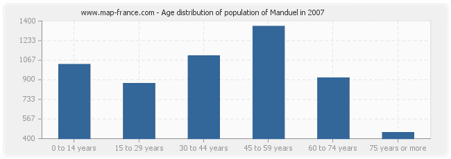 Age distribution of population of Manduel in 2007