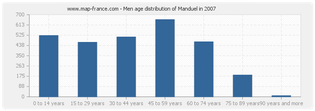 Men age distribution of Manduel in 2007