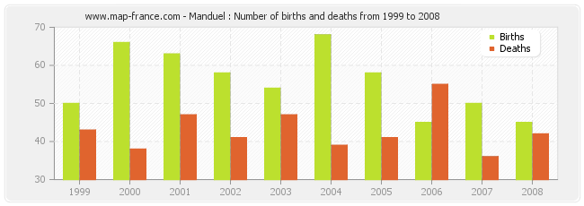 Manduel : Number of births and deaths from 1999 to 2008