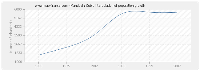 Manduel : Cubic interpolation of population growth