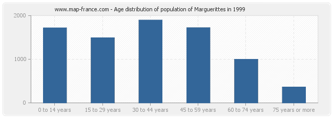 Age distribution of population of Marguerittes in 1999