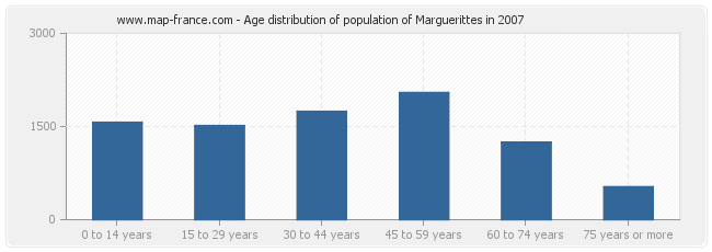 Age distribution of population of Marguerittes in 2007
