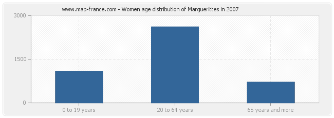 Women age distribution of Marguerittes in 2007