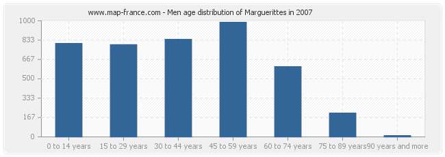 Men age distribution of Marguerittes in 2007
