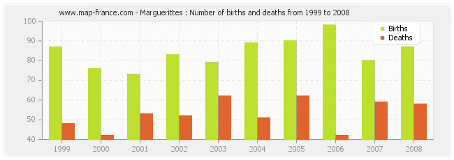 Marguerittes : Number of births and deaths from 1999 to 2008