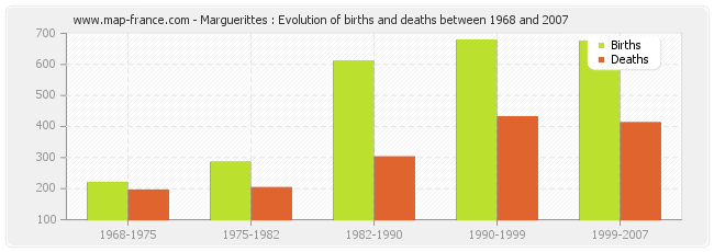 Marguerittes : Evolution of births and deaths between 1968 and 2007