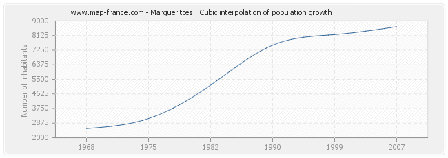 Marguerittes : Cubic interpolation of population growth