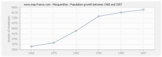 Population Marguerittes