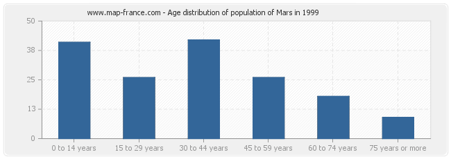 Age distribution of population of Mars in 1999