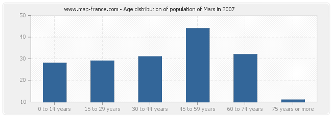 Age distribution of population of Mars in 2007