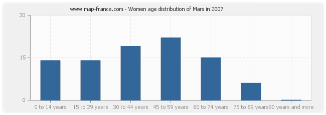 Women age distribution of Mars in 2007