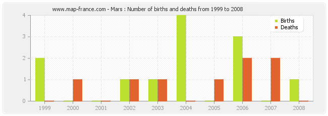 Mars : Number of births and deaths from 1999 to 2008