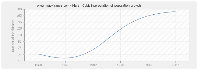 Mars : Cubic interpolation of population growth
