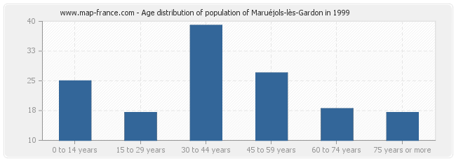 Age distribution of population of Maruéjols-lès-Gardon in 1999