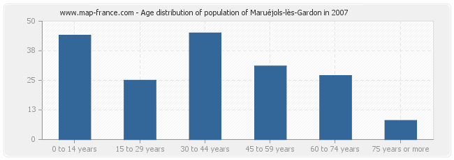 Age distribution of population of Maruéjols-lès-Gardon in 2007
