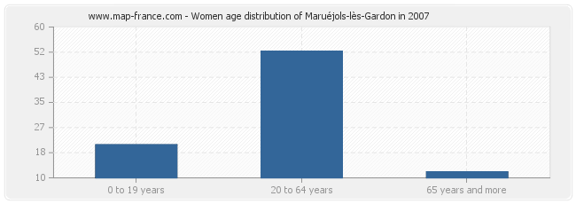 Women age distribution of Maruéjols-lès-Gardon in 2007