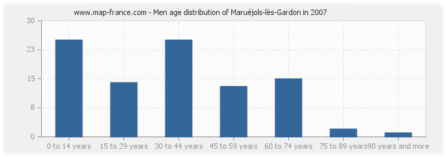 Men age distribution of Maruéjols-lès-Gardon in 2007