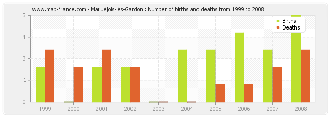 Maruéjols-lès-Gardon : Number of births and deaths from 1999 to 2008