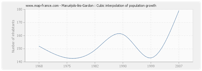 Maruéjols-lès-Gardon : Cubic interpolation of population growth