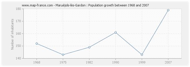 Population Maruéjols-lès-Gardon